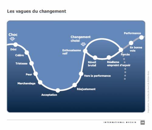 Les vagues du changement